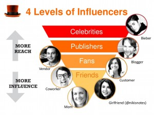 Blog.influenceexplained