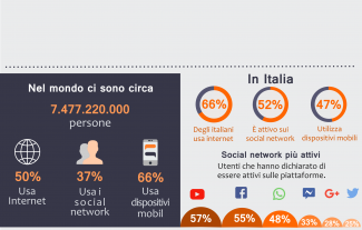 Diffusione digitale in Italia