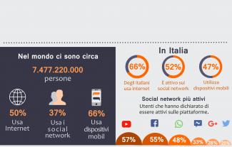 Diffusione digitale in Italia