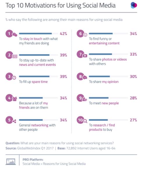 I 10 motivi per cui si usano i social media