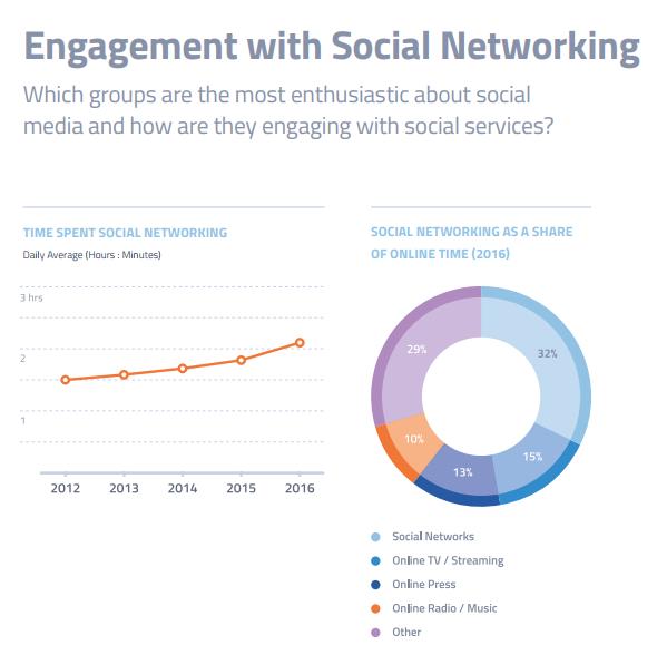 engagement sui social media