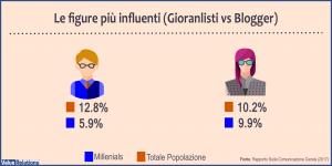 Rapporto sulla comunicazione censis figure più influenti