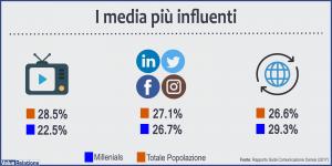 Rapporto sulla comunicazione censis media più influenti